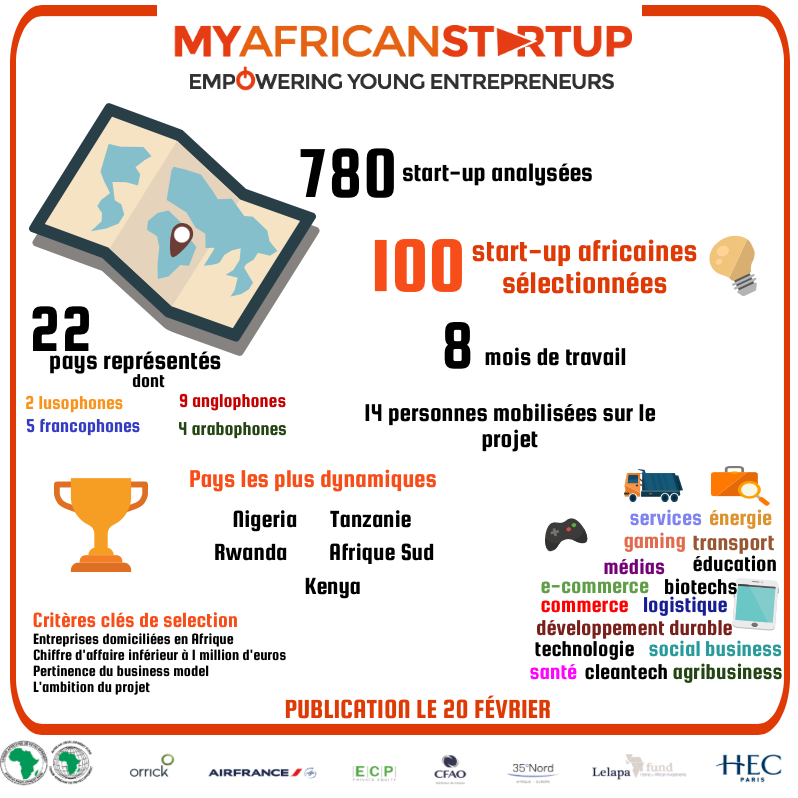 Infographie My African Startup FR